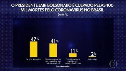 Datafolha: 47% isentam Bolsonaro de culpa por 100 mil mortes no Brasil; 11% culpam o presidente – G1