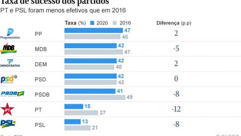 Principais recebedores de fundo, PT e PSL tem maior fracasso desde 2016