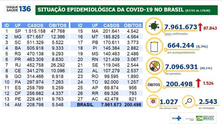 Brasil tem 7.096.931 milhões de pessoas curadas da Covid-19