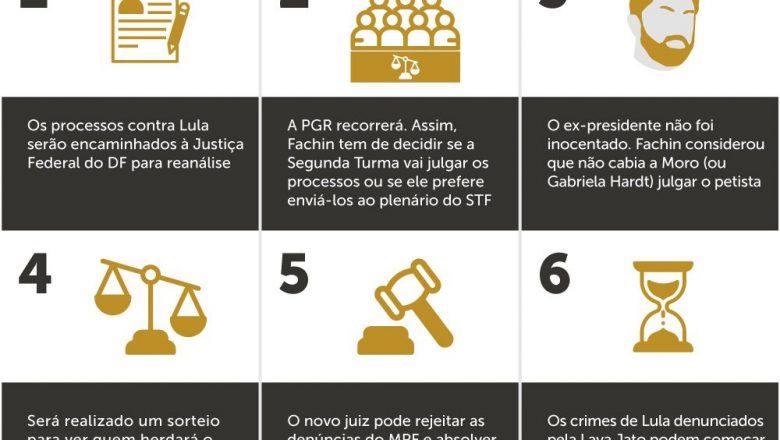 Lula elegível: o que acontece agora?